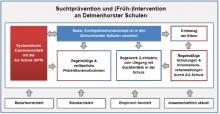 Suchtprävention und (Früh-)Intervention an Delmenhorster Schulen