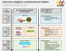 Präventionsangebote an Delmenhorster Schulen