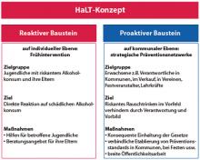 HaLT-Konzept